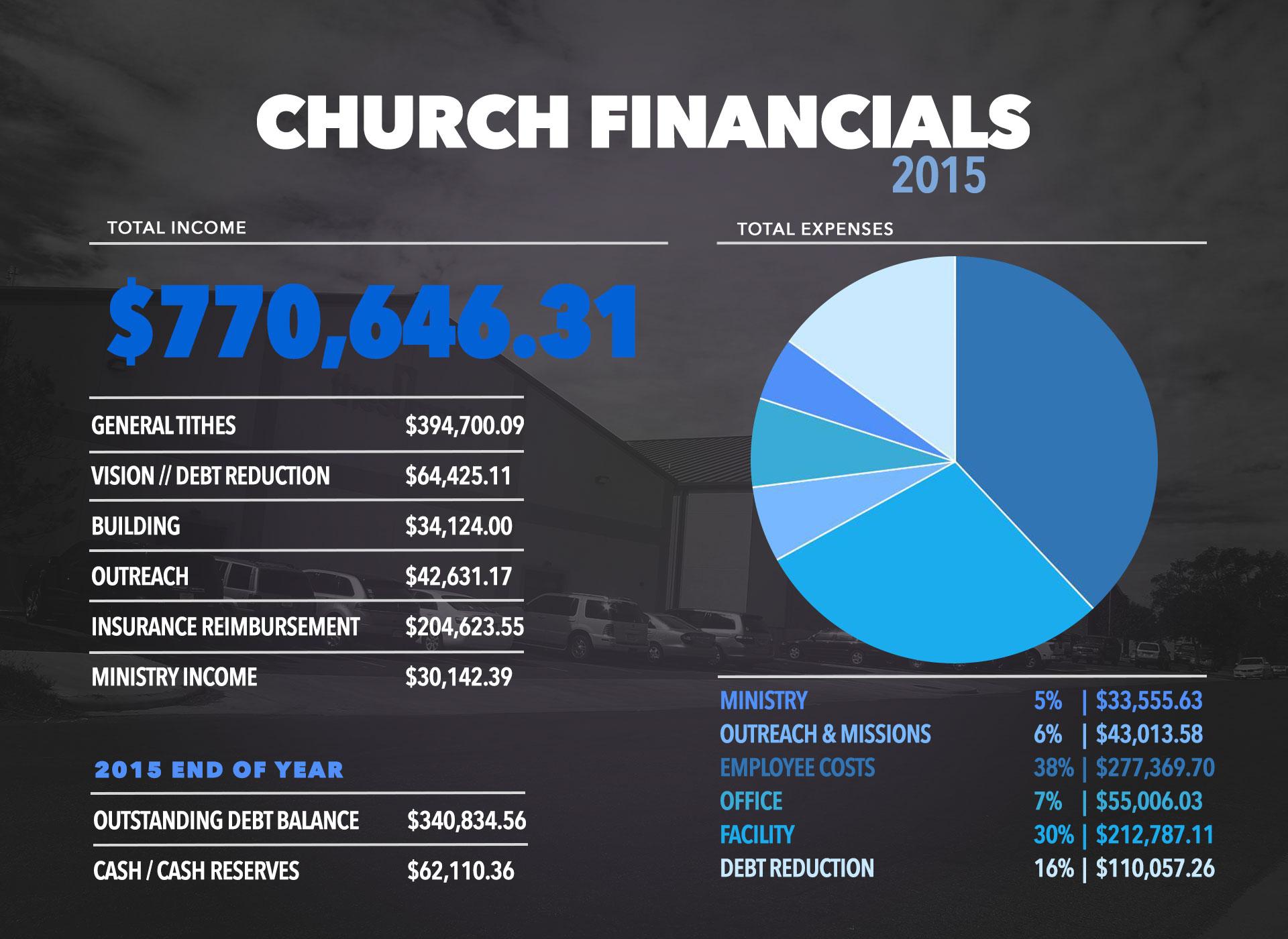 15churchfinancials-graphic